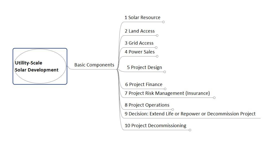 Utility-Scale_Solar_Dev